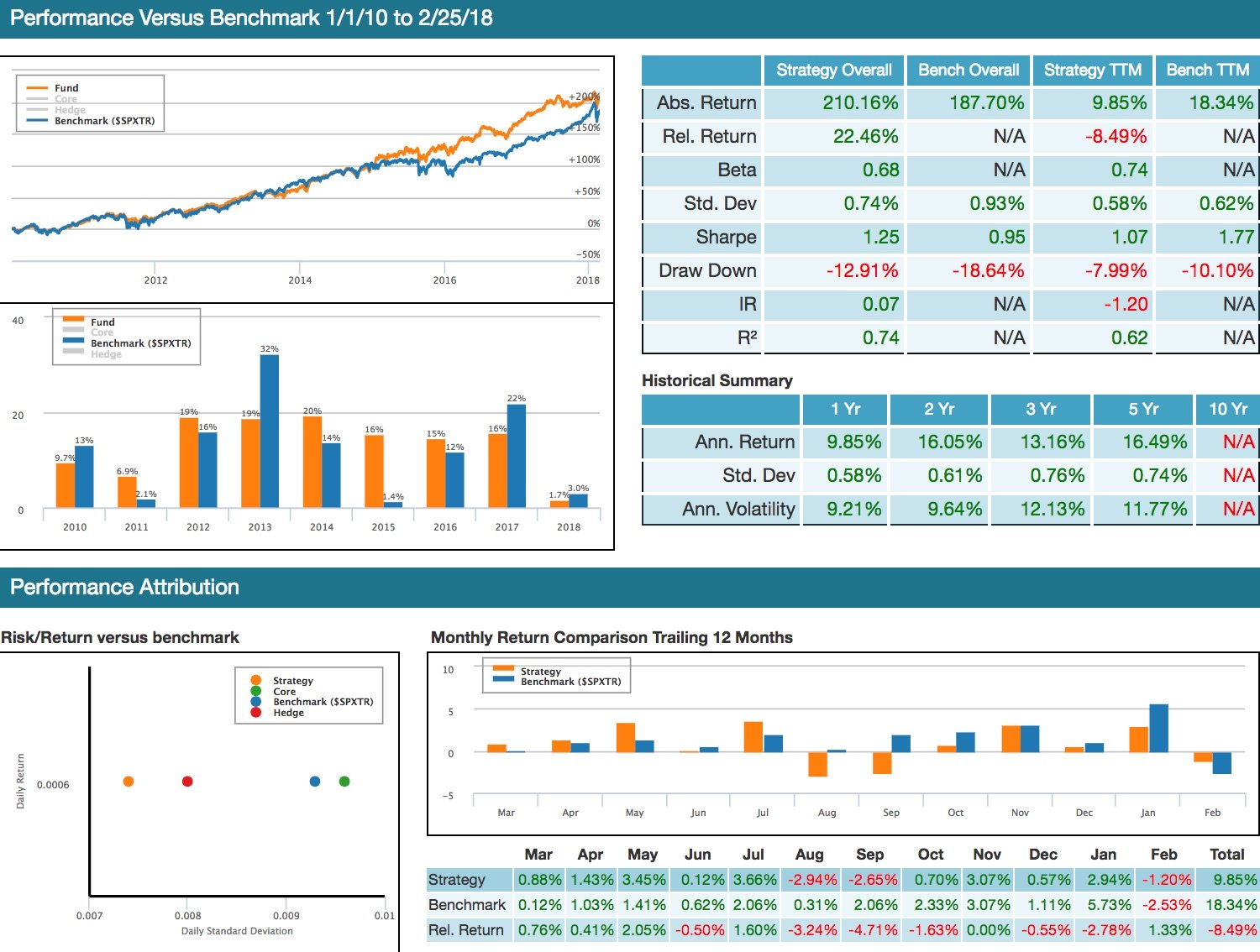 Hedging and backtesting investment strategies