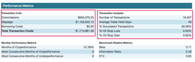 S&P transaction costs