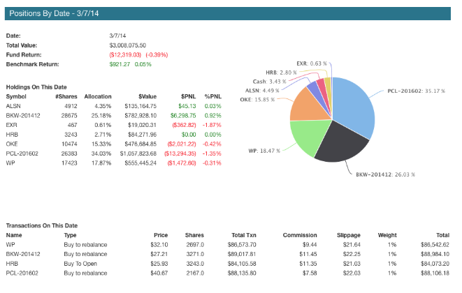 Backtest report of transaction audit trail